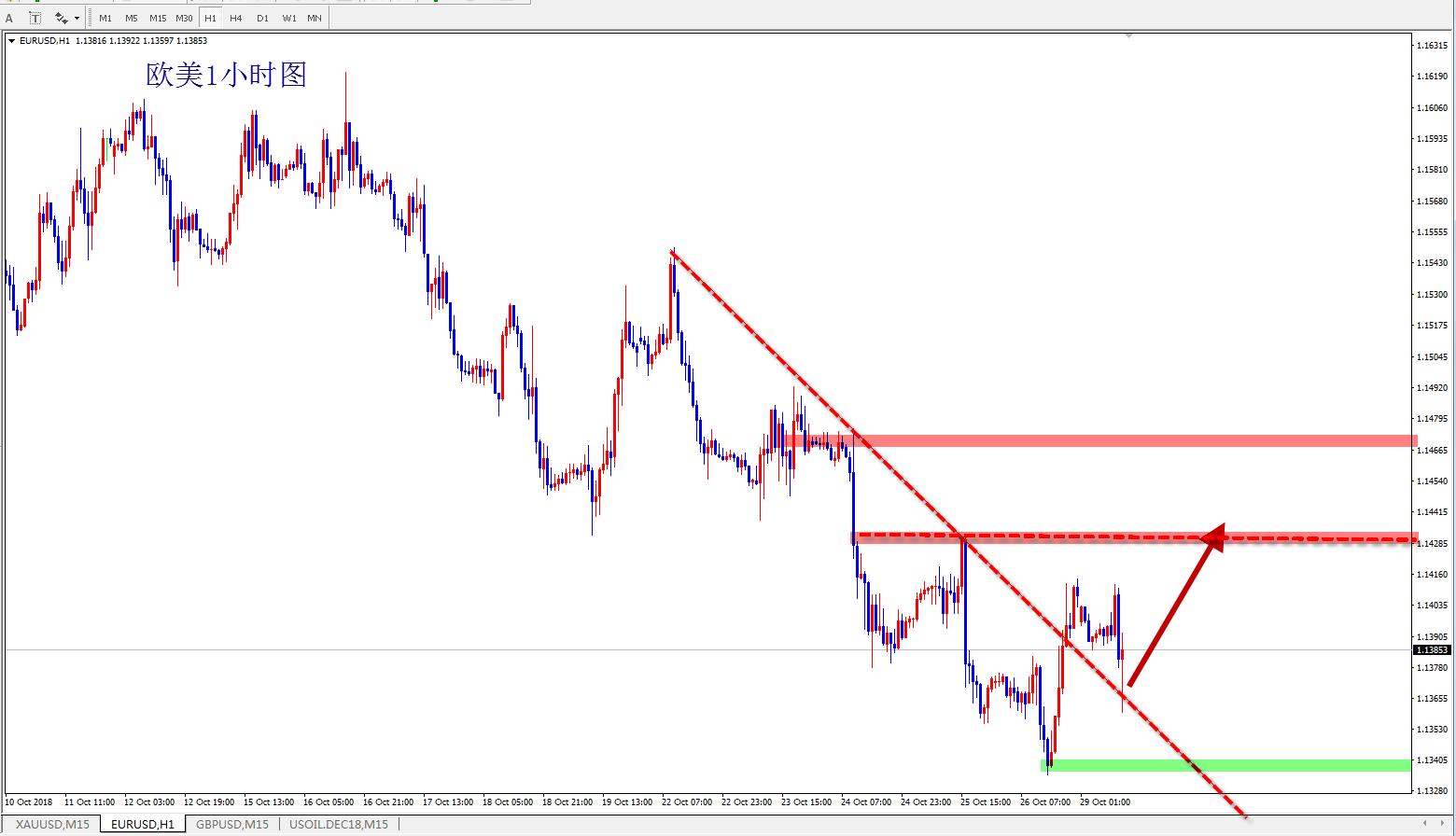 欧元短线有望迎反弹