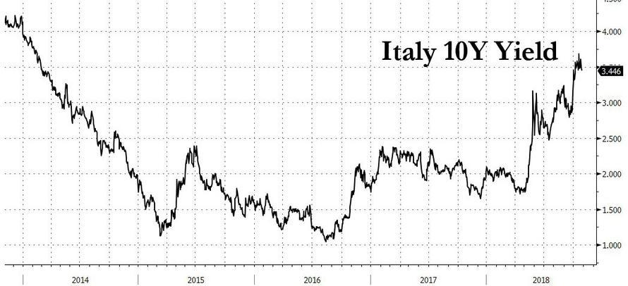 意大利风险加剧 欧元区未有应对措施
