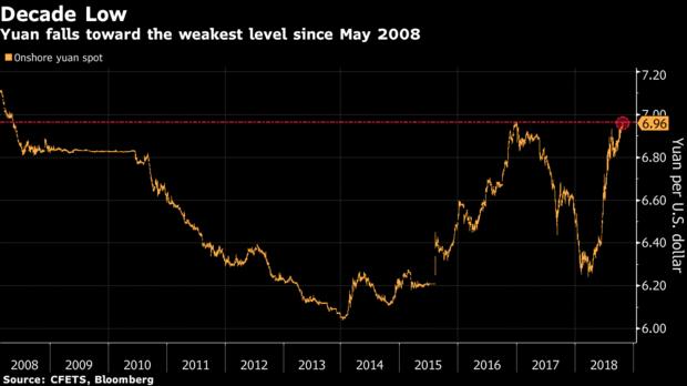 人民币汇率持续跌 接近十年低点