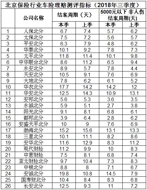 2018年三季度北京地区车险理赔测评结果公布