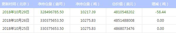 今日最新白银ETF持仓量查询(2018年10月30日)