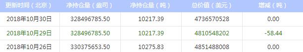 今日最新白银ETF持仓量查询(2018年10月31日)