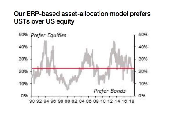 美债收益率若升破3.25% 标普500指数恐跌破2500点