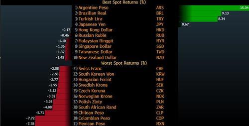 新兴市场货币仍难走出夏季抛售阴霾?