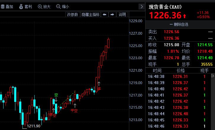 金投财经晚间道:据说,美元今夜要大跌?