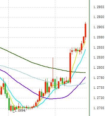英镑/美元大涨超过100点