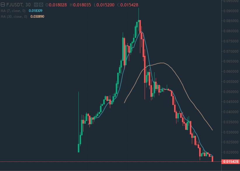 虚拟货币平台币FCoinJP在日本开放交易,24h暴跌83%