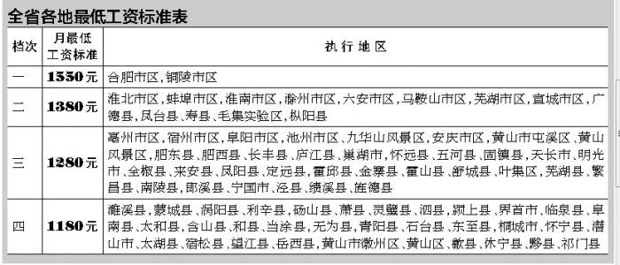 安徽月最低工资最高档涨至1550元 不含社保和公积金