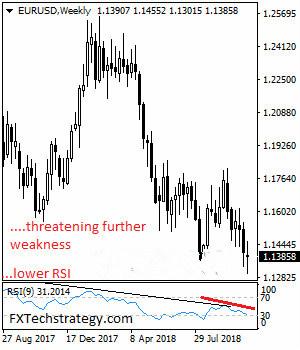 欧元/美元最新一周走势预测