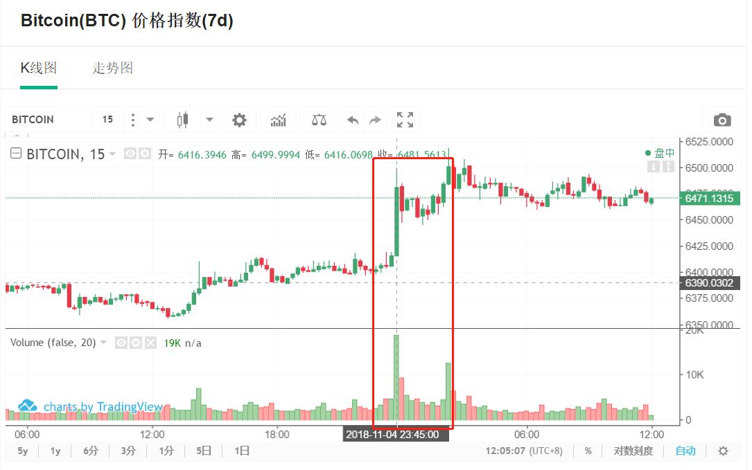 比特币价格带头领涨 收复失地