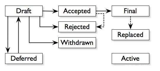 比特币的管理模式是怎样的