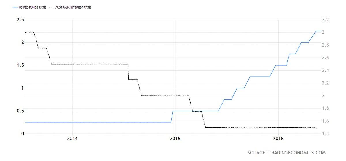 澳纽货币未来12个月将小幅反弹