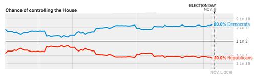 民主党获胜概率高 美元凶多吉少?