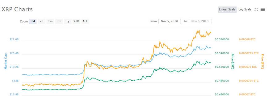 瑞波币表现抢眼 推动市场复苏