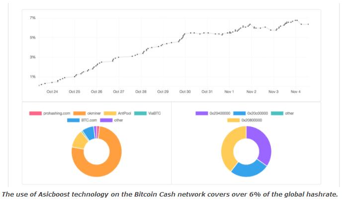 比特币现金BCH网络已有63个Asicboost区块被挖出