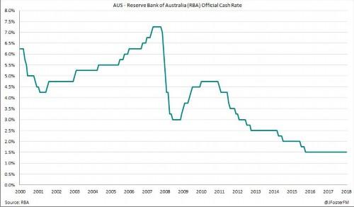 澳联储维持利率不变
