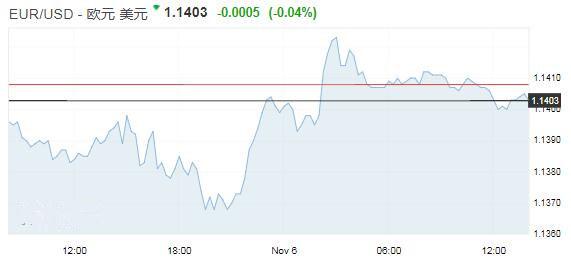 中期选举前美元窄幅波动 英镑承压
