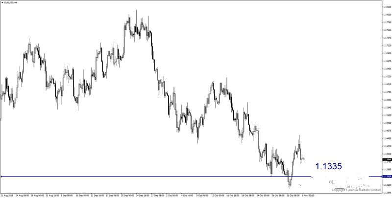 欧元 英镑本周走势预测