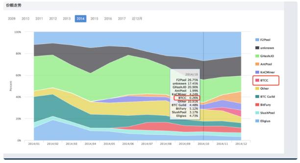 BTCC矿池停止运营 曾手握80%虚拟货币交易量