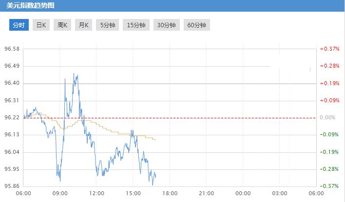 美元受挫 聚焦美联储利率决议