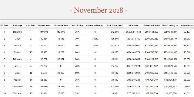 虚拟货币交易所排名:币安第一 Coinbase上升19位
