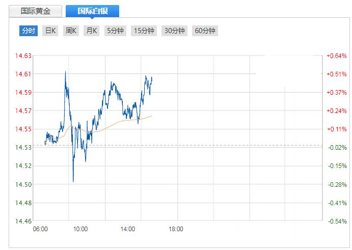 选举已无悬念 银价大涨开启提前狂欢
