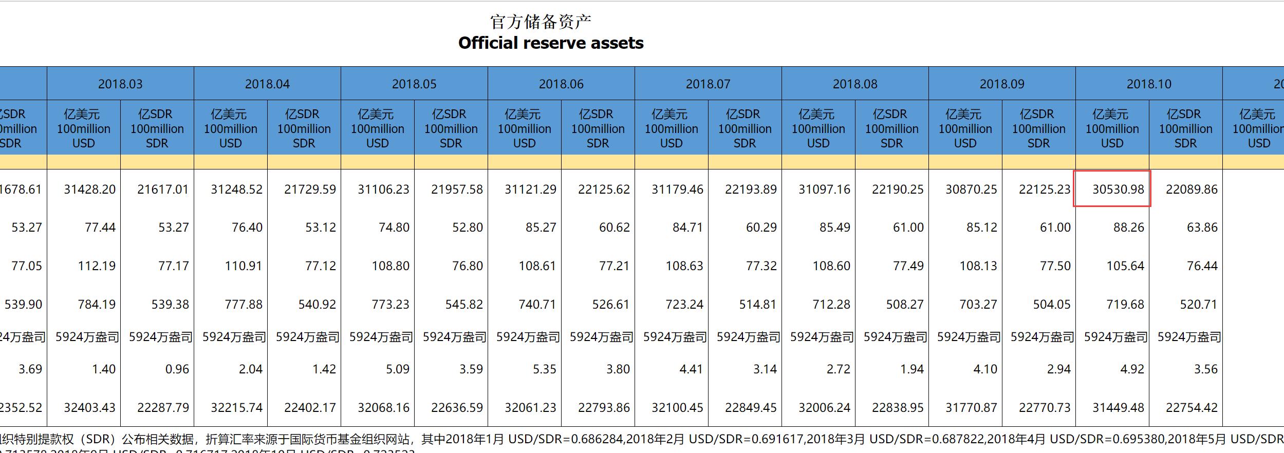 中国10月末外汇储备创2017年4月来新低
