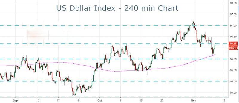 美元指数迎大行情