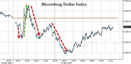 中期选举结束美元下行
