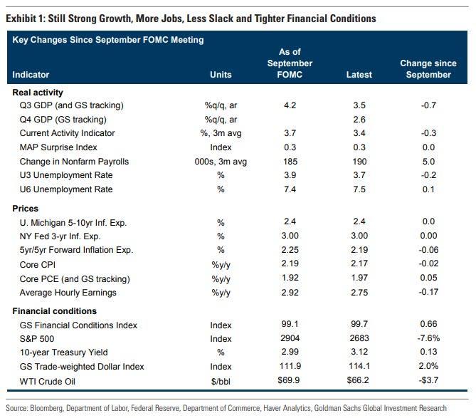 美联储利率决议声明或为加息奠定基础