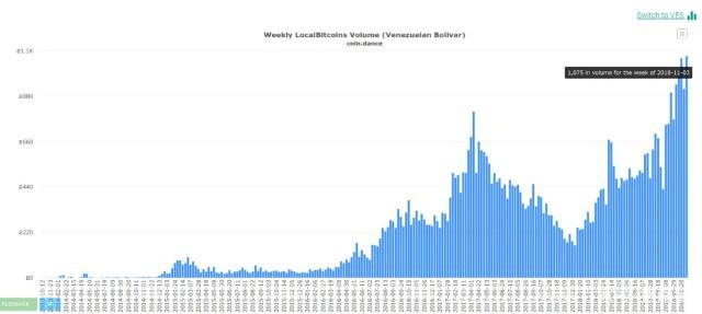 委内瑞拉十月份比特币交易量再创新高