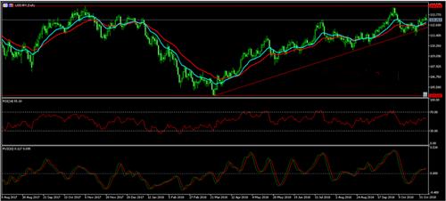 欧元 英镑 日元最新走势分析