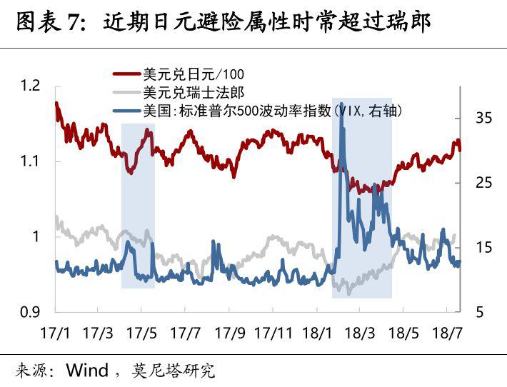 为什么日元会有避险属性?