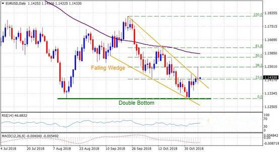 欧元/美元技术走势继前景展望