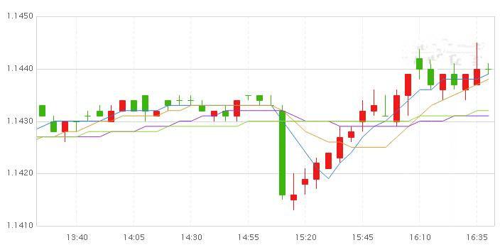 欧元兑美元料维持涨势