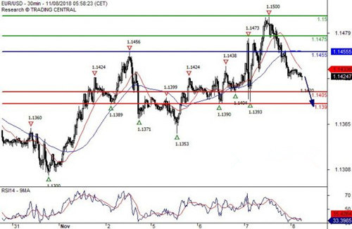 欧元 英镑 澳元 加元 瑞郎最新交易策略