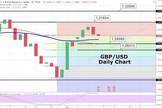 英镑今日交易策略分析