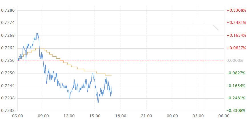 澳洲联储通胀亟需关注