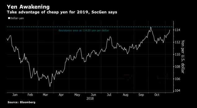 美元/日元明年或大涨