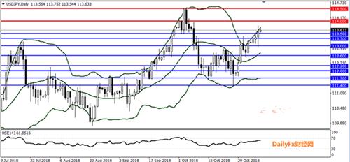 美元 欧元 日元走势分析预测