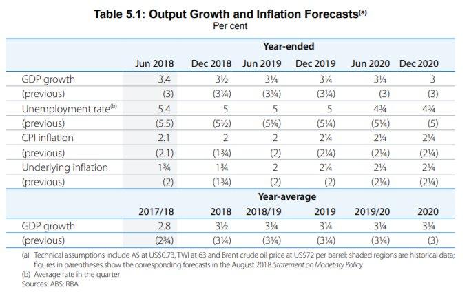 澳洲联储:短期没有足够理由调整利率