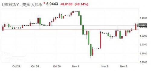 在岸人民币收盘下跌155点