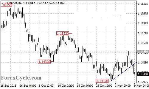 欧元 英镑 日元 澳元 加元走势预测