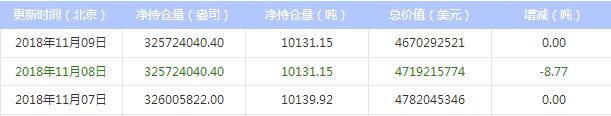 今日最新白银ETF持仓量查询(2018年11月12日)