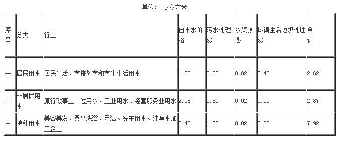 湘潭水费查询_多少一吨_收费标准