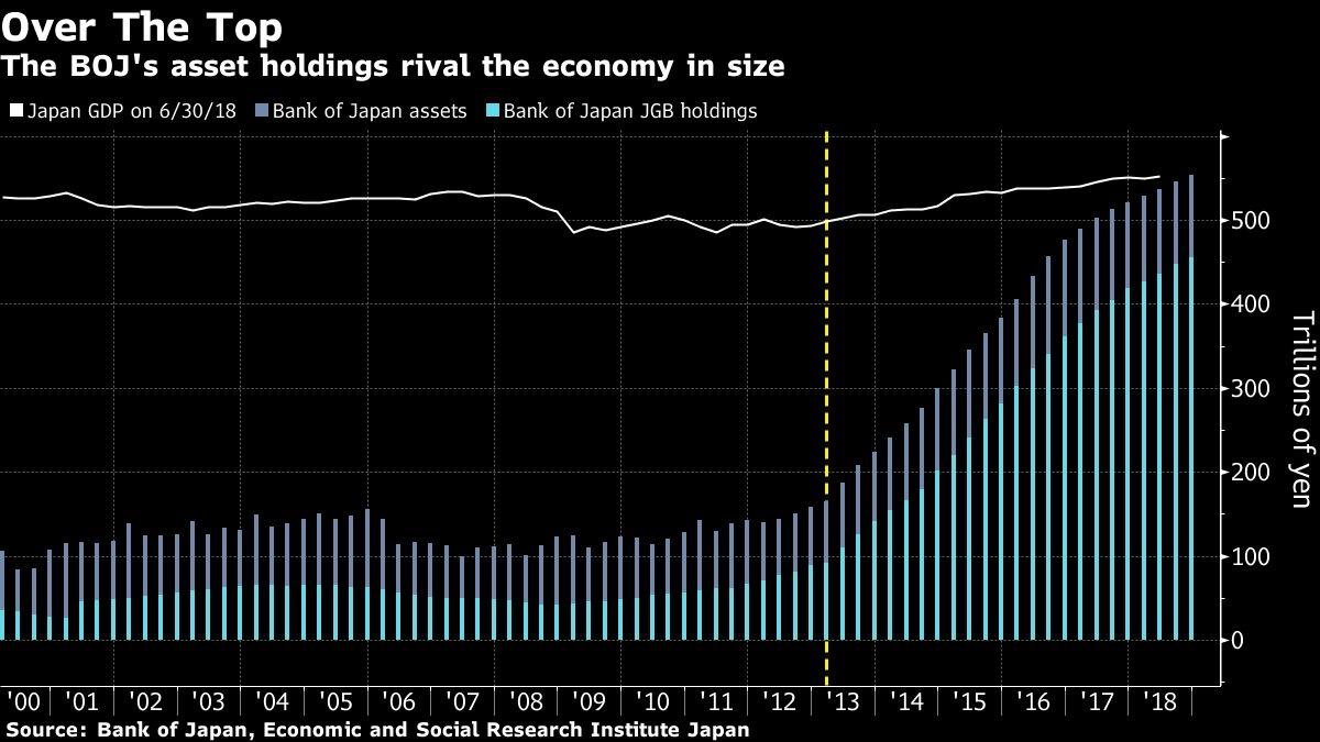 日本央行总资产首次超过本国GDP规模