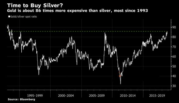 白银价格创下25年最低水平 买入的时机来了?