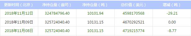 今日最新白银ETF持仓量查询(2018年11月13日)