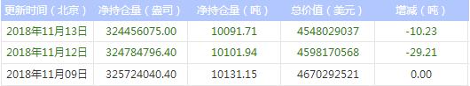 今日最新白银ETF持仓量查询(2018年11月14日)