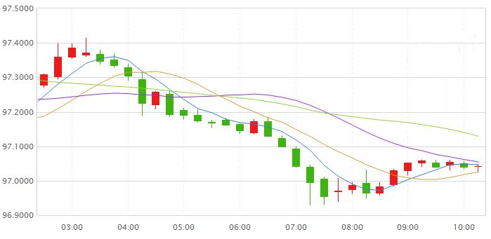 美元指数不敌脱欧利好消息